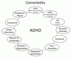 81 Best Adhd Coaching Images On Pinterest Adhd Coach