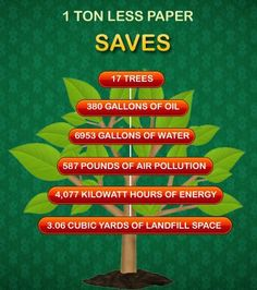 Save Paper, Save Trees, Save Earth.
