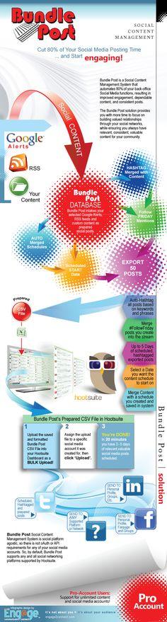 BundlePost Content Management System