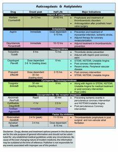 lpn to rn online programs Medical Surgical Nursing, Cardiac Nursing, Pharmacology Nursing, Nclex, Pharmacy School, Pharmacy Student, Medicine Student, Medical School, Med Surg Nursing