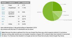 Android 4.4 KitKat ya es una de las versiones más extendidas