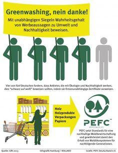 Absage an Greenwashing - Deutsche Verbraucher fordern einen Nachweis durch unabhängige Siegel für Werbeaussagen zu Ökologie und Nachhaltigkeit