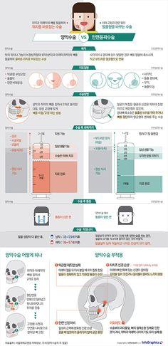[같은 듯 다른 ⑥] 양악수술 vs 안면윤곽수술, 어떻게 다를까? Information Visualization, Ppt Design, Point Of Purchase, Korean Language, Dental, Infographic, Medicine, Knowledge, Layout