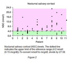 """Nocturnal salivary cortisol graph  Urinary Free Cortisol (UFC) testing has long been the """"gold standard"""" for determining the need for more evaluation in the diagnosis of Cushing's Disease/Syndrome (CS). However, recent research belies the paradigm, especially with cyclic/episodic and mild/subclinical CS."""