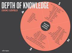 Using Webb's Depth of Knowledge to Increase Rigor: http://edut.to/1IsN492.
