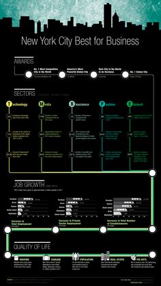 New York City Best for Business Infographic