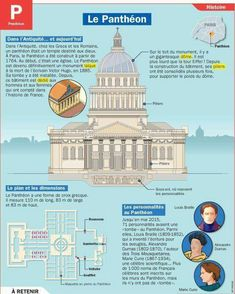 Educational infographic : Fiche exposés : Le Panthéon Plus Earth And Space Science, Science And Nature, Flags Europe, Ap Literature, French Grammar, French Classroom, French Resources, French Language Learning, French Words