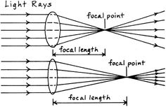Determine How the Focal Length of a Magnifying Lens Affects Its Magnifying Power: Microscope lesson/experiment