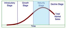 Darien Hafii - How you extend the maturity stage indefinitely