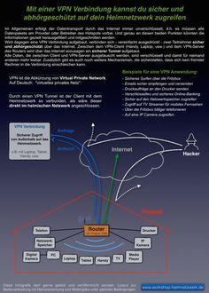 Virtual Private Network (VPN) - Sicherer im Internet und Heimnetzwerk