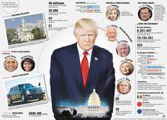Donald J. Trump, el huésped incierto de la Casa Blanca