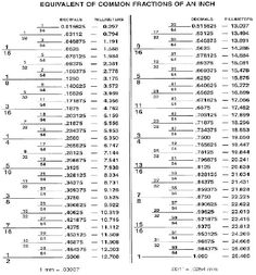 Conversion table inch fractions and decimals to millimeters conversion table inch fractions and decimals to millimeters woodworking chartprojects pinterest chart woodworking and wood working greentooth Choice Image