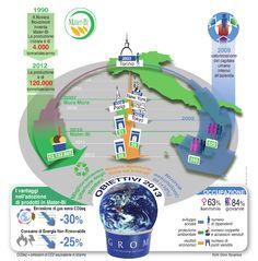 Redomino racconta la crescita sostenibile di GROM in un'infografica