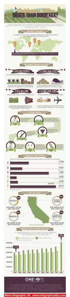 Wine Infographic 06 - http://infographicality.com/wine-infographic-06-2/
