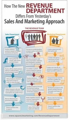 How the New Revenue Department Differs from Yesterday's Sales and Marketing Approach