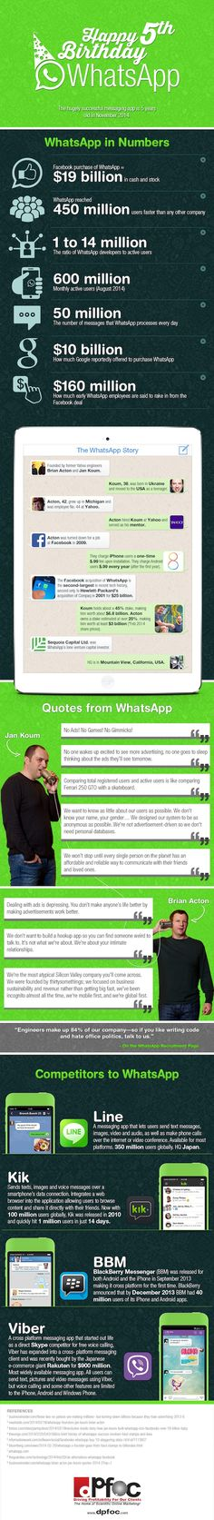WhatsApp vijf jaar oud (infographic)