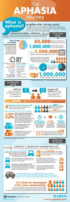If you loved our 30 facts in 30 days about the Aphasia Journey, order a poster of the full infographic - on us! Visit www.aphasia.com/free-poster to get yours today!