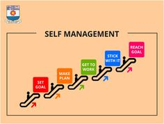 SelfManagement is one of the essential key to engage in appropriate behavior, independently and without monitoring. Learn more at www.msuonline.org/online Appropriate Behavior, Reaching Goals, Setting Goals, Self, Management, How To Plan, Feelings, Learning, Achieving Goals