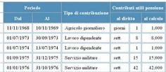 Studio Legale Buonomo (Na / Ce): Estratto conto previdenziale e versamenti utili al...