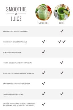Smoothies vs. Juice