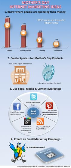 Mother's Day Internet Marketing Ideas #eventmarketing