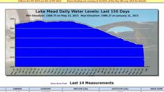 Lake Mead Has Dramatic Loss of Water Elevation, Drops 8-Feet In Past 2 Days