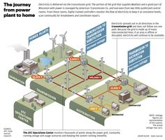 The journey from power plant to home