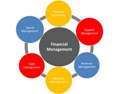 E- Commerce Business Model for Consumer Durables Cash Management, Resource Management, Financial Accounting, Financial Goals, E Commerce Business, Online Tutoring, Fashion Weeks, Studying, Homework