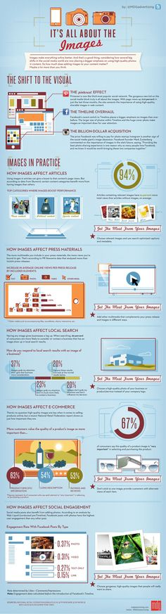 Using Images for Social Media Push Infographic