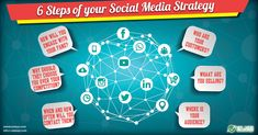 How Small Business' Can Generate Leads Through their Social Media Channels Social Media Marketing, Digital Marketing, Social Media Channels, Competitor Analysis, Lead Generation, Business Opportunities, Fun Things, Running, Amazing
