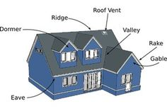 Parts of a Roof House