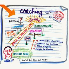 Mind Maps 247275835771123202 - facilitation-graphique-coaching Source by laurencebonnet Visual Thinking, Design Thinking, Formation Management, Coaching Questions, Life Coach Training, Leadership Coaching, Sketch Notes, Scientific Method, Fun Hobbies
