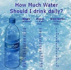 How much water to drink per day based on body weight!