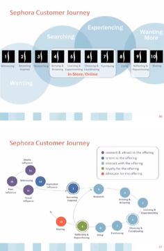 Sephora Journey Map https://www.youtube.com/watch?v=-MC_jmtlrOQ