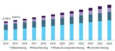 U.S. Fencing Market To Exhibit Substantial Growth On Account Of Rising Demand Of Construction Industry Till 2025: Grand View Research, Inc.