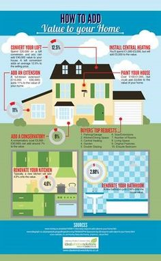 Which #HomeImprovements actually add to your customers #PropertyValue – here are 20 interesting graphics that you can leverage in your marketing  http://graphs.net/infographics-on-home-improvements.html