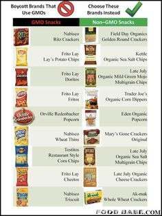 GMO products vs Non-GMO products