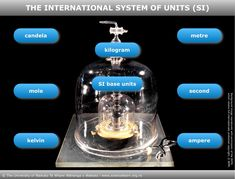 Information about the International System of Units – the SI – including their definitions using fundamental constants. Image Map, Maths, Definitions, Background Images, Scale, University, Around The Worlds, The Unit, Science
