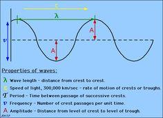 Wave Function | DavidYerle.