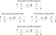 Image result for lacan diagrams