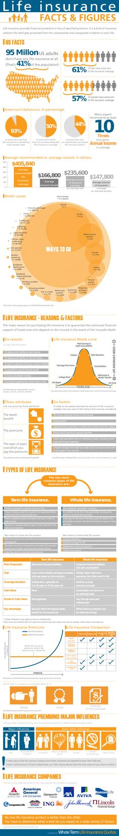Life Insurance Facts & Figures