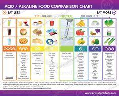 Acid vs. Alkaline