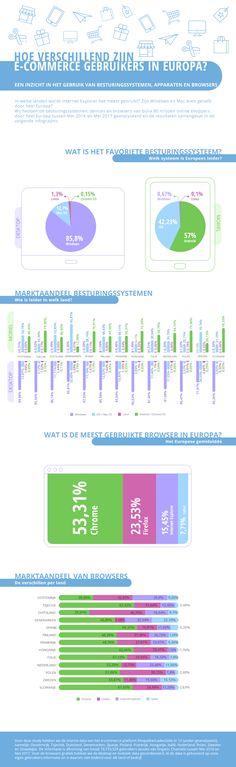 Infografik Betriebssysteme und Browser im E-Commerce Internet Explorer, Navigateur Web, Ecommerce, Map, Infographics, Europe, Operating System, Countries, Infographic
