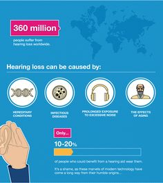 Infographic for Hearing Awareness Week - Australia 2014