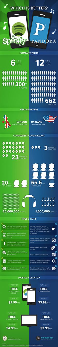 Spotify vs. Pandora #infographic