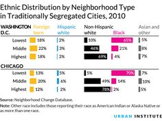Ethnic Distribution by Neighborhood Type in Traditionally Segregated Cities, 2010