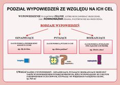 Aa School, Polish Language, Life Is Strange, Education, Literatura, Learning, Teaching, Onderwijs, Studying