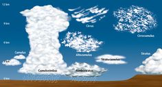 GREAT explanation of different types of clouds (W 23)