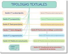 La Entrevista: Las Tipologías Textuales.