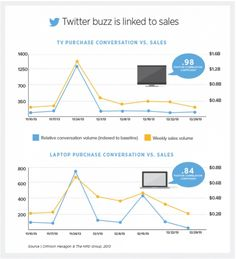 Twitter Buzz Linked To Sales -2013